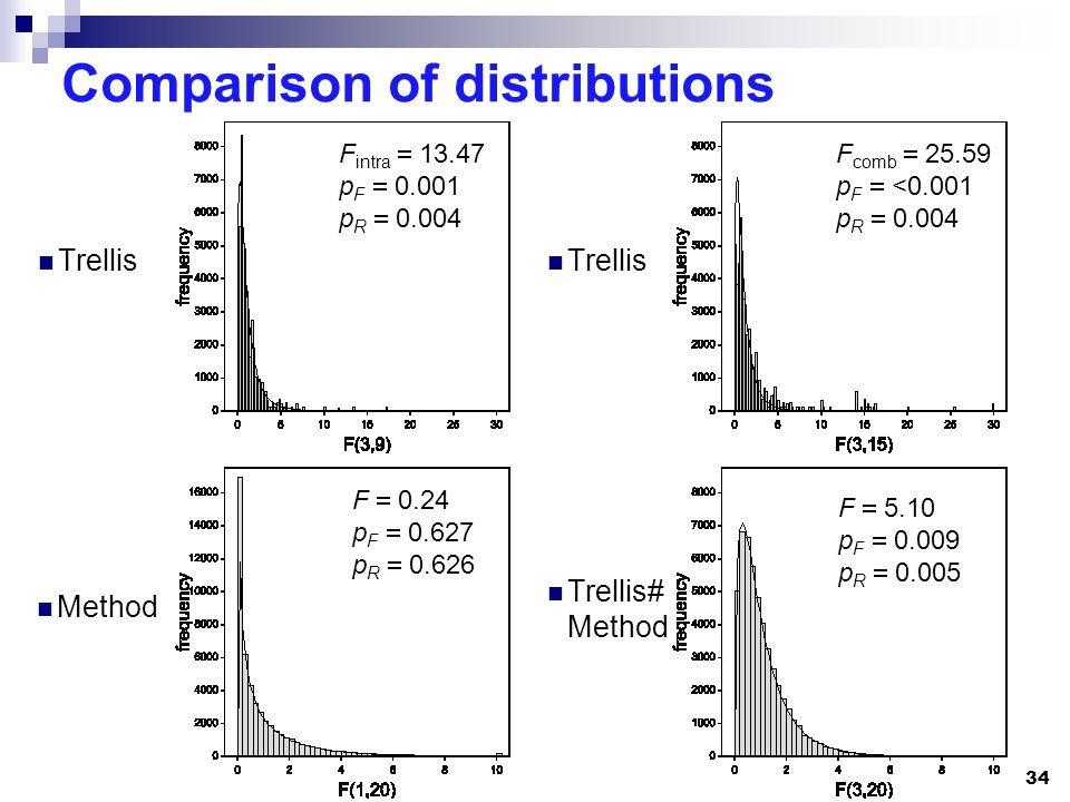 F 5.10 p F 0.009 p R 0.005 F 0.24 p F 0.627 p R 0.626 F comb 25.59 p F <0.001 p R 0.004 F intra 13.47 p F 0.001 p R 0.004 Comparison of distributions Trellis 34 Method Trellis Trellis# Method