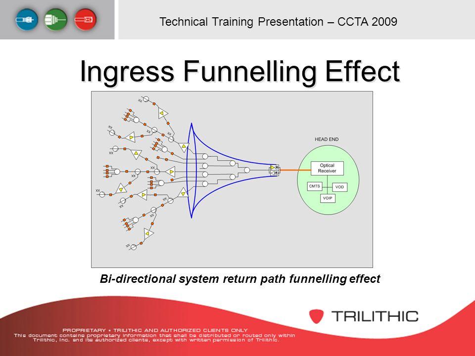 Technical Training Presentation – CCTA 2009 Ingress Funnelling Effect Bi-directional system return path funnelling effect