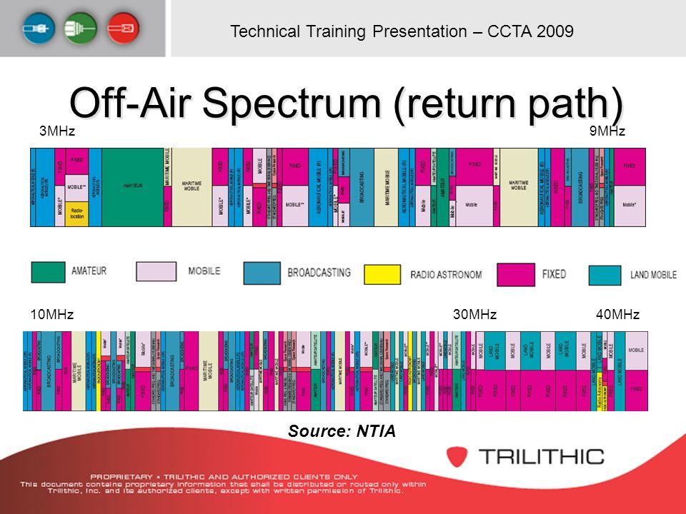 Technical Training Presentation – CCTA 2009 Off-Air Spectrum (return path) 3MHz9MHz 10MHz40MHz30MHz Source: NTIA
