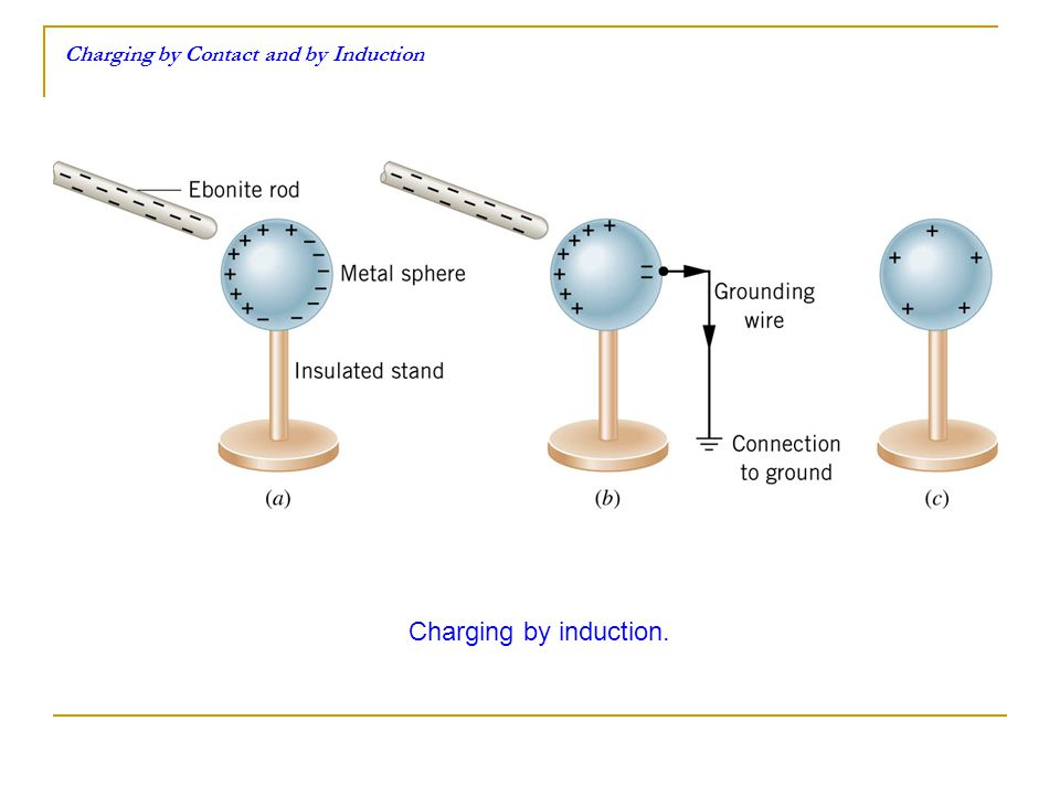 Charging by Contact and by Induction Charging by induction.