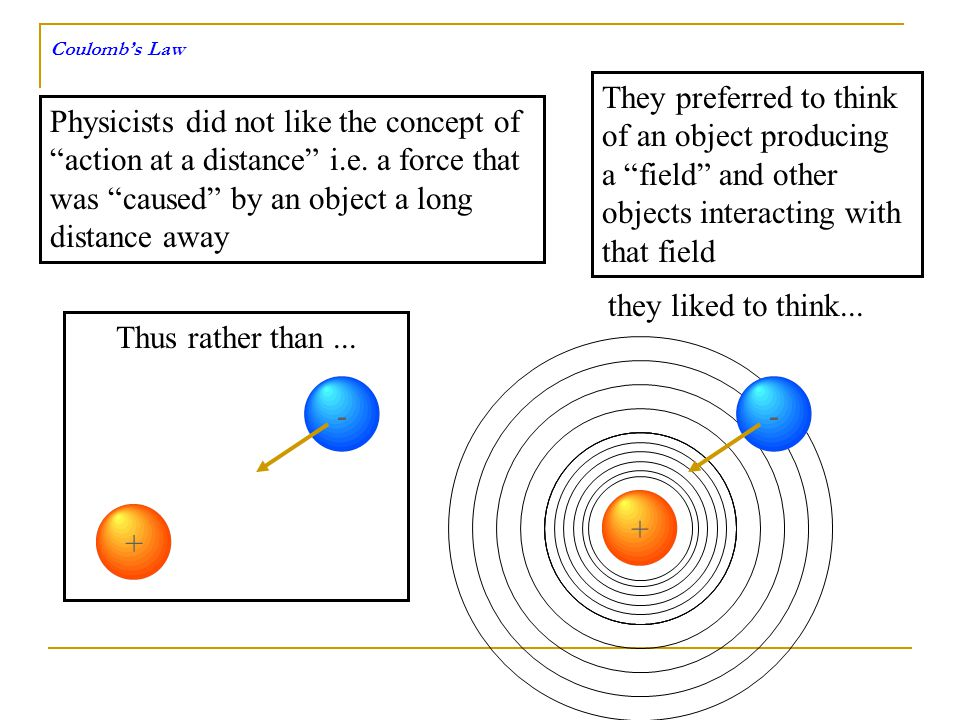 Physicists did not like the concept of action at a distance i.e. a force that was caused by an object a long distance away They preferred to think of