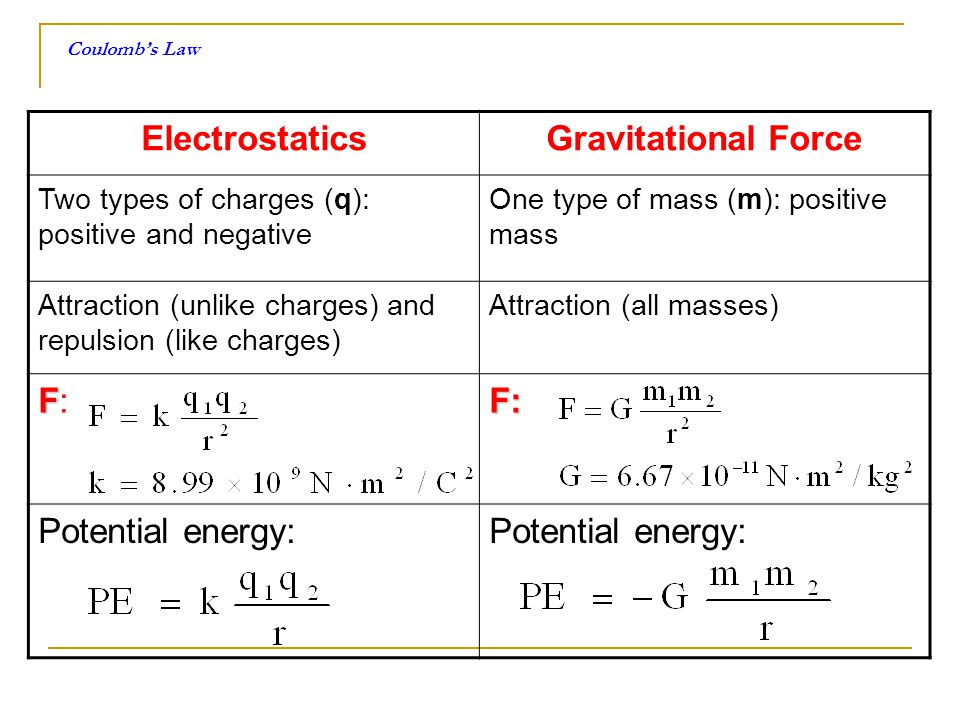ElectrostaticsGravitational Force Two types of charges (q): positive and negative One type of mass (m): positive mass Attraction (unlike charges) and