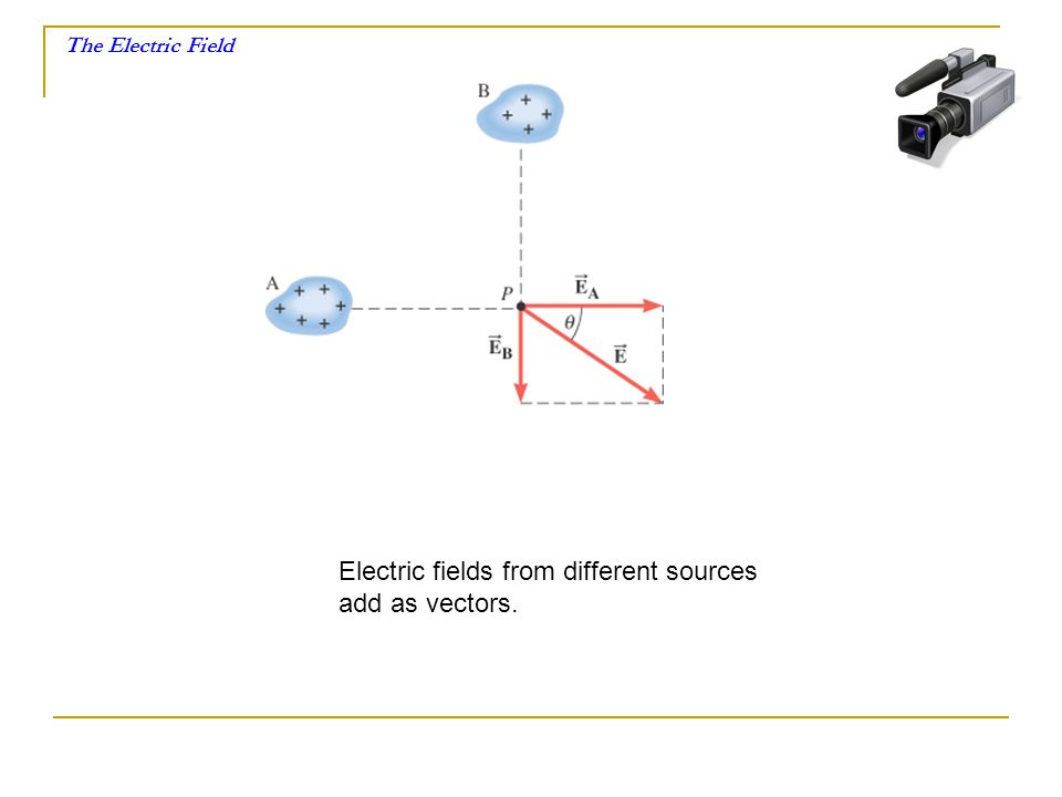 The Electric Field Electric fields from different sources add as vectors.