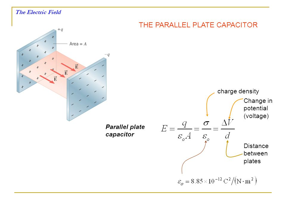 The Electric Field THE PARALLEL PLATE CAPACITOR Parallel plate capacitor charge density Change in potential (voltage) Distance between plates