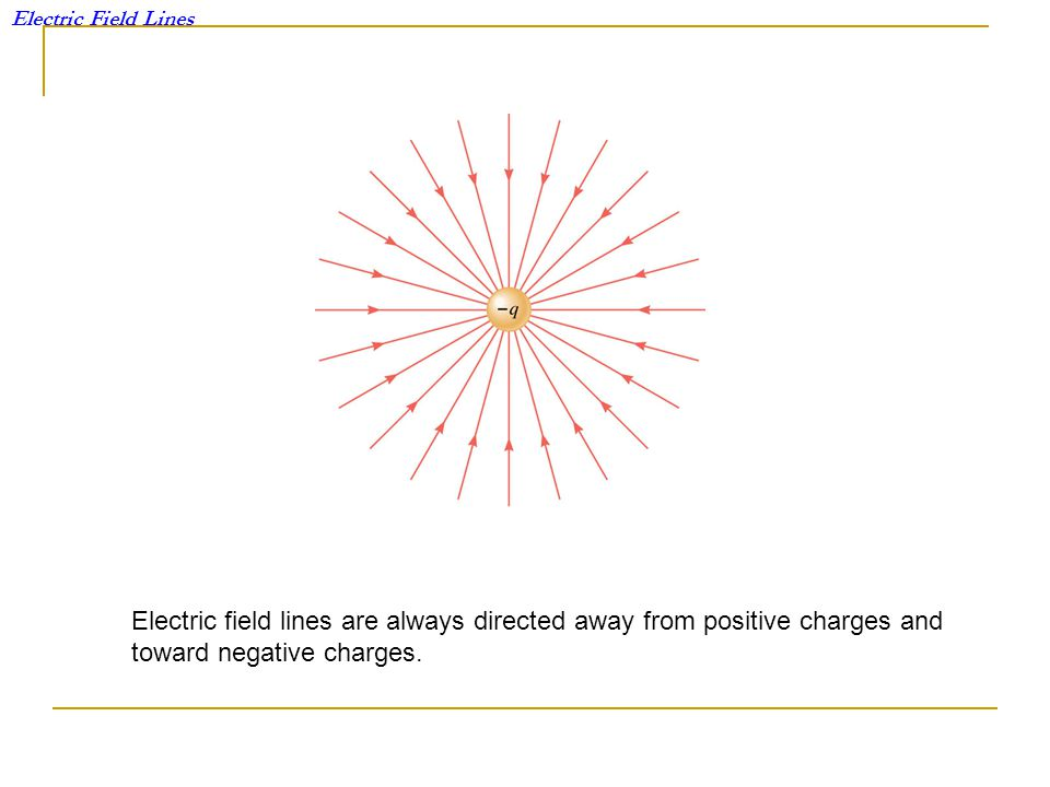 Electric Field Lines Electric field lines are always directed away from positive charges and toward negative charges.