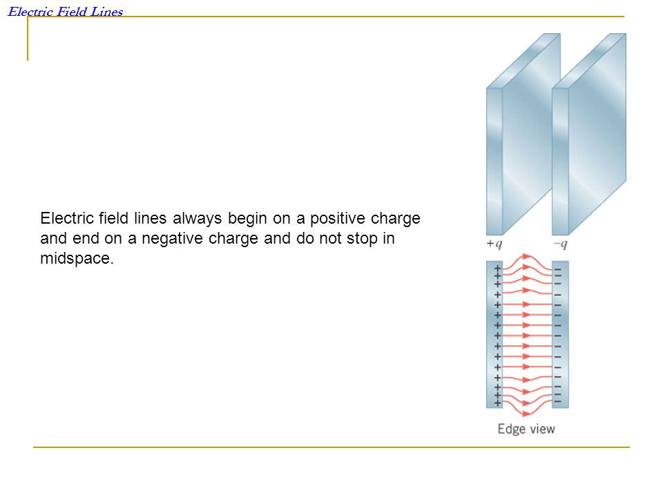 Electric Field Lines Electric field lines always begin on a positive charge and end on a negative charge and do not stop in midspace.