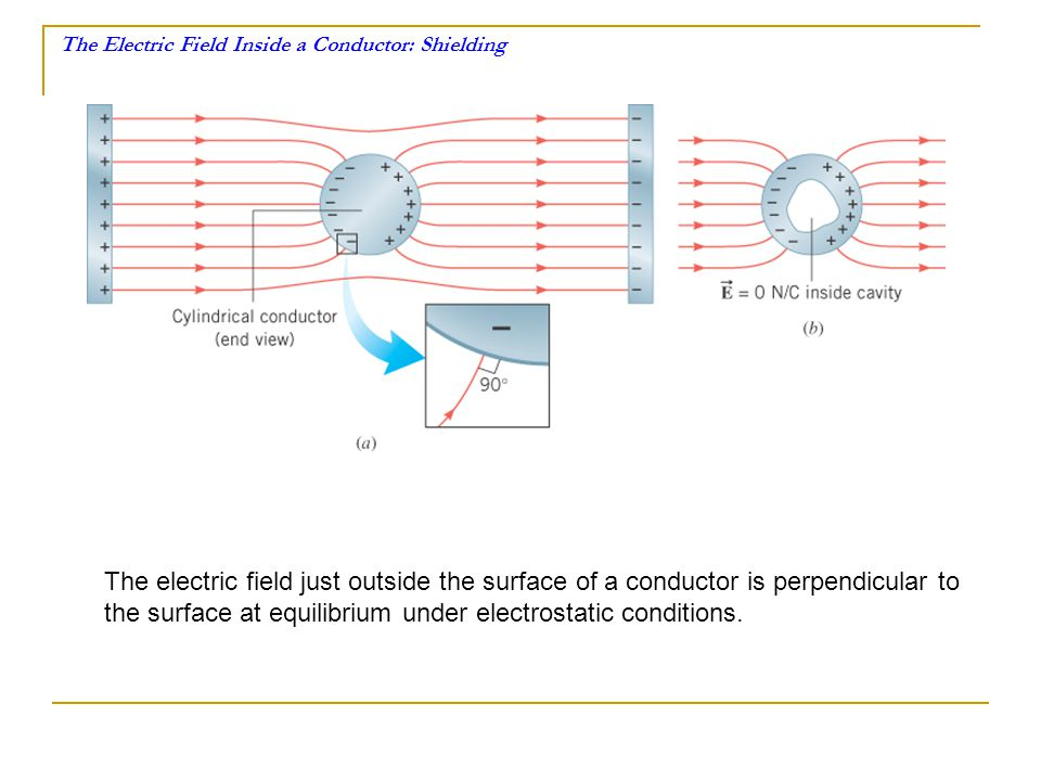 The Electric Field Inside a Conductor: Shielding The electric field just outside the surface of a conductor is perpendicular to the surface at equilib