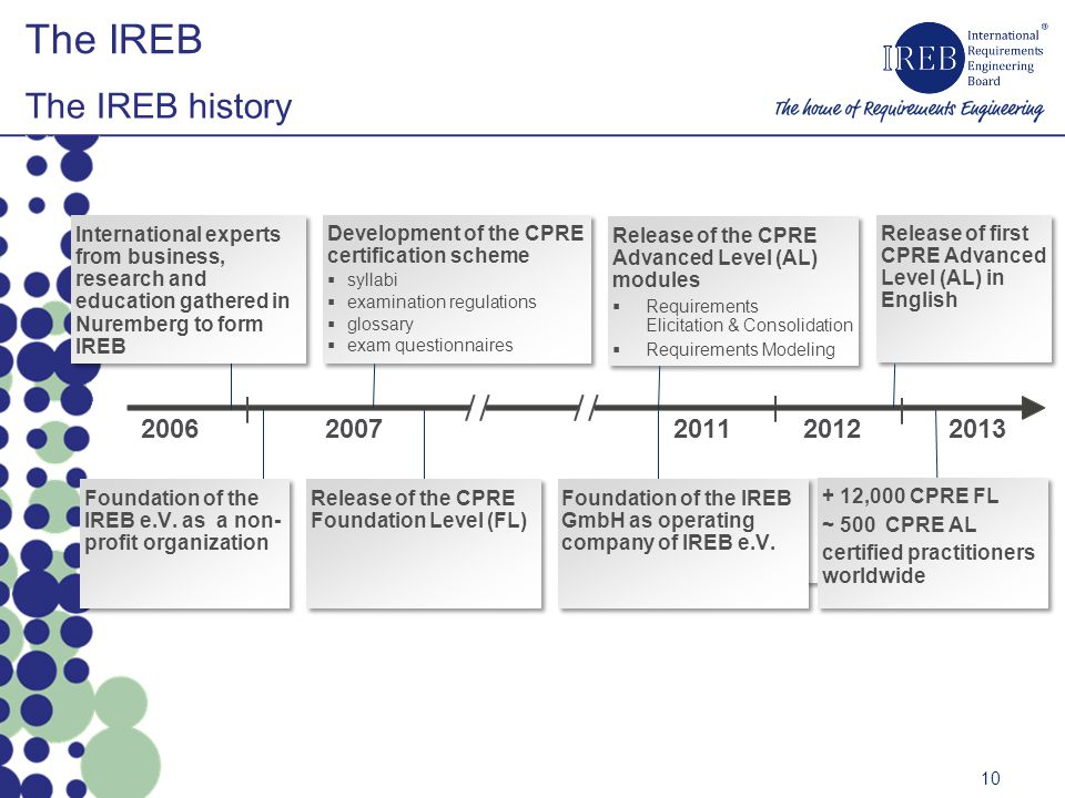 The IREB The IREB history 10 20132006201120122007 Development of the CPRE certification scheme syllabi examination regulations glossary exam questionnaires Development of the CPRE certification scheme syllabi examination regulations glossary exam questionnaires Release of the CPRE Advanced Level (AL) modules Requirements Elicitation & Consolidation Requirements Modeling Release of the CPRE Advanced Level (AL) modules Requirements Elicitation & Consolidation Requirements Modeling Foundation of the IREB GmbH as operating company of IREB e.V.