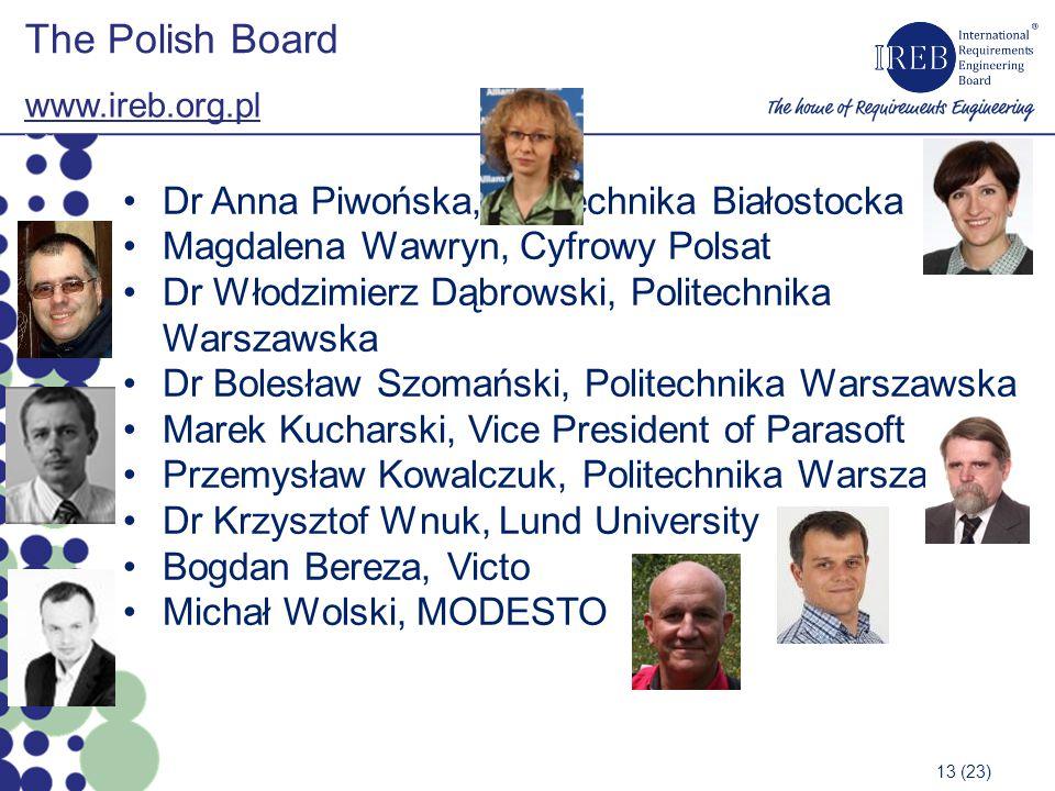 The Polish Board www.ireb.org.pl 13 (23) Dr Anna Piwońska, Politechnika Białostocka Magdalena Wawryn, Cyfrowy Polsat Dr Włodzimierz Dąbrowski, Politechnika Warszawska Dr Bolesław Szomański, Politechnika Warszawska Marek Kucharski, Vice President of Parasoft Przemysław Kowalczuk, Politechnika Warszawska Dr Krzysztof Wnuk, Lund University Bogdan Bereza, Victo Michał Wolski, MODESTO