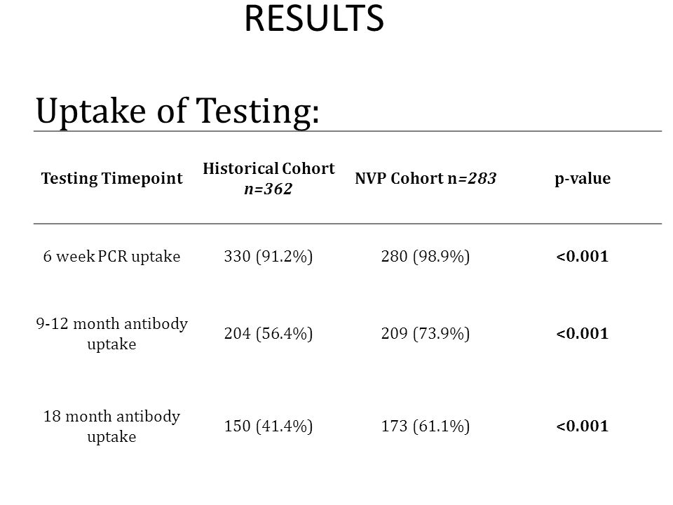 Timeliness of testing Testing Timepoint Historical Cohort n=362 NVP Cohort n=283 p-value Mean age at 9-12 month test 12.6 months10.4 months Mean age at 18 month test 19.4 months19.7 months0.436 Tested on time 9- 12 months 37(18.1%)21(10.1%)0.018 Tested on time 18 months 5(3.3%)6(3.6%)0.916 RESULTS