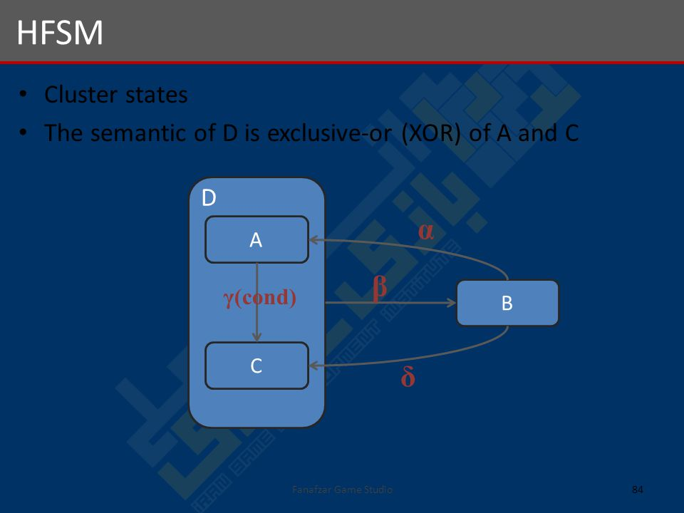 Cluster states The semantic of D is exclusive-or (XOR) of A and C HFSM 84Fanafzar Game Studio A C B α β δ γ(cond) D