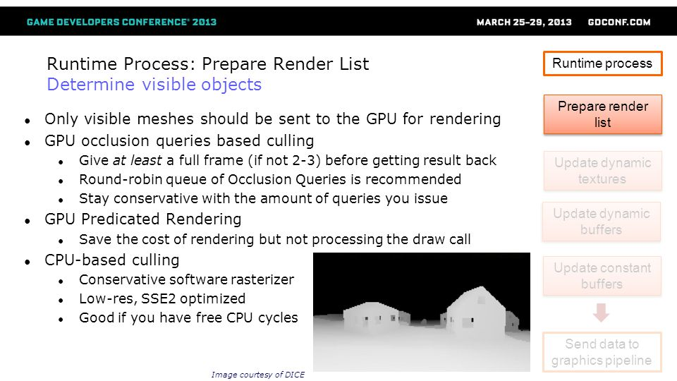 Runtime Process: Prepare Render List Determine visible objects Only visible meshes should be sent to the GPU for rendering GPU occlusion queries based