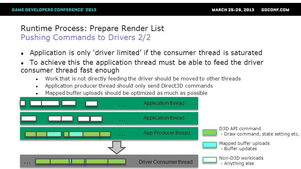 Runtime Process: Prepare Render List Pushing Commands to Drivers 2/2 Application is only driver limited if the consumer thread is saturated To achieve