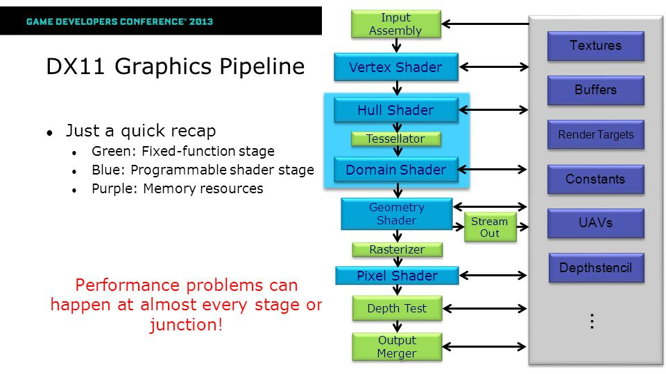 DX11 Graphics Pipeline Just a quick recap Green: Fixed-function stage Blue: Programmable shader stage Purple: Memory resources Performance problems ca