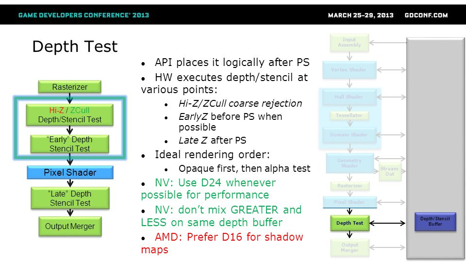 Depth Test API places it logically after PS HW executes depth/stencil at various points: Hi-Z/ZCull coarse rejection EarlyZ before PS when possible La