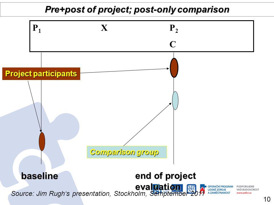 baseline end of project evaluation Comparison group Pre+post of project; post-only comparison P 1 X P 2 C Project participants 10 Source: Jim Rughs pr