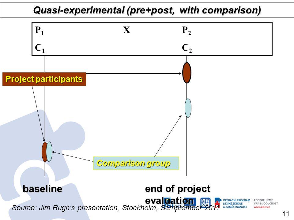 baseline end of project evaluation Comparison group Quasi-experimental (pre+post, with comparison) P 1 X P 2 C 1 C 2 Project participants 11 Source: J