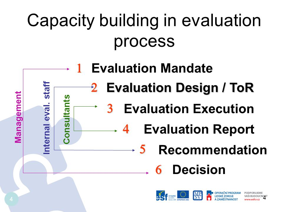 Capacity building in evaluation process 4 Evaluation Mandate Decision Evaluation Design / ToR Evaluation Design / ToR Evaluation Report Evaluation Execution Recommendation Internal eval.