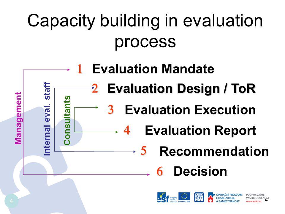 Current experience Evaluation design