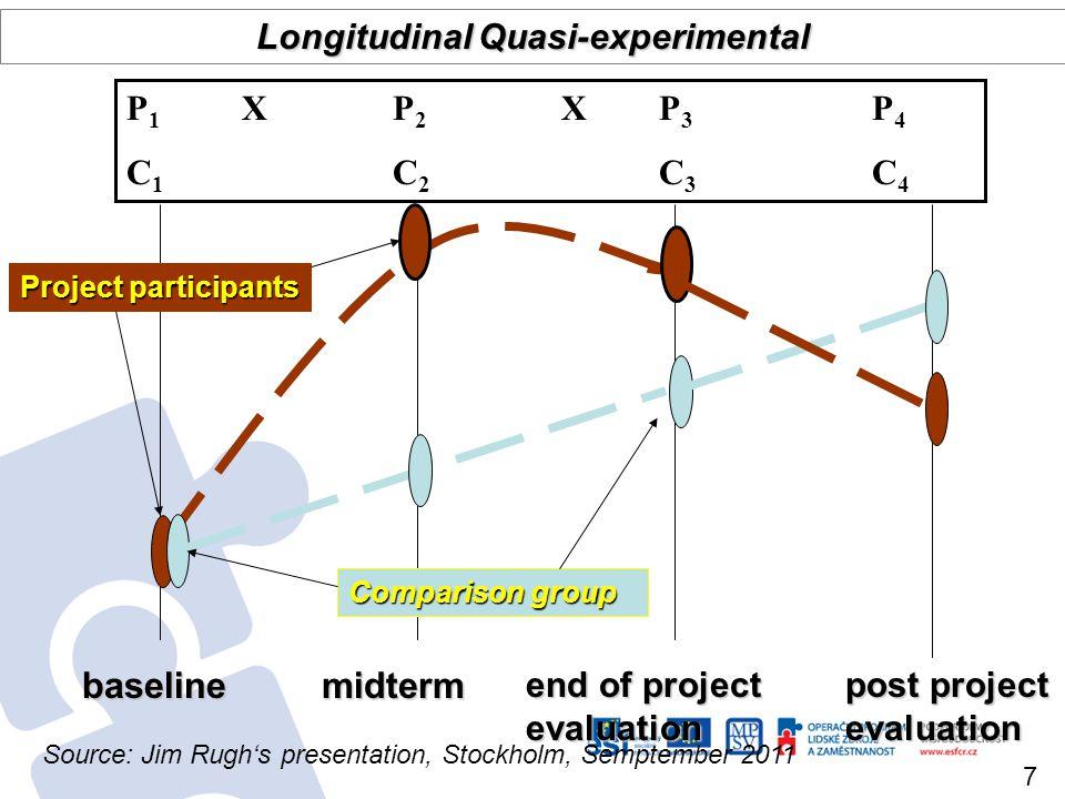 baseline end of project evaluation Comparison group post project evaluation Longitudinal Quasi-experimental P 1 X P 2 X P 3 P 4 C 1 C 2 C 3 C 4 Projec