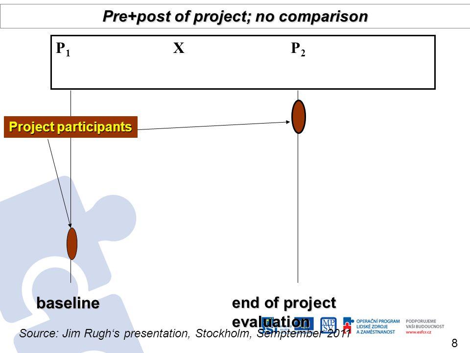 baseline end of project evaluation Pre+post of project; no comparison P 1 X P 2 Project participants 8 Source: Jim Rughs presentation, Stockholm, Semp
