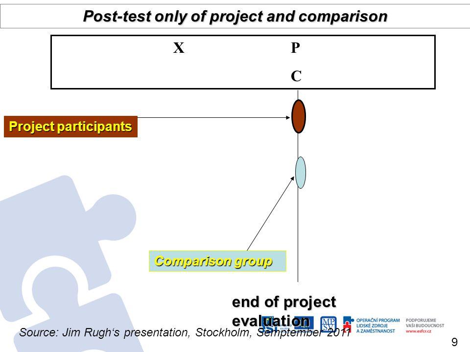 baseline end of project evaluation Comparison group Pre+post of project; post-only comparison P 1 X P 2 C Project participants 10 Source: Jim Rughs presentation, Stockholm, Semptember 2011