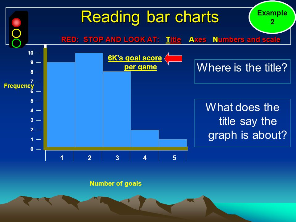 Reading bar charts RED: STOP AND LOOK AT: Title Axes Numbers and scale Reading bar charts RED: STOP AND LOOK AT: Title Axes Numbers and scale Where is the title.