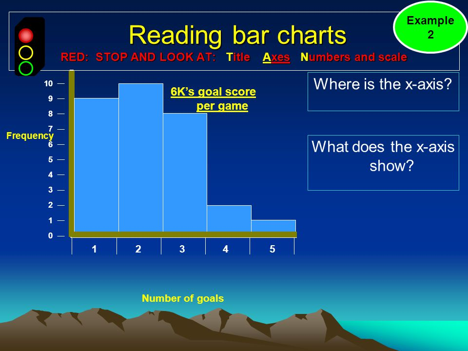 Reading bar charts RED: STOP AND LOOK AT: Title Axes Numbers and scale Reading bar charts RED: STOP AND LOOK AT: Title Axes Numbers and scale Where is the x-axis.