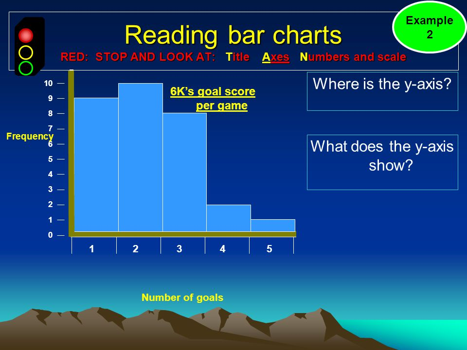 Reading bar charts RED: STOP AND LOOK AT: Title Axes Numbers and scale Where is the y-axis.