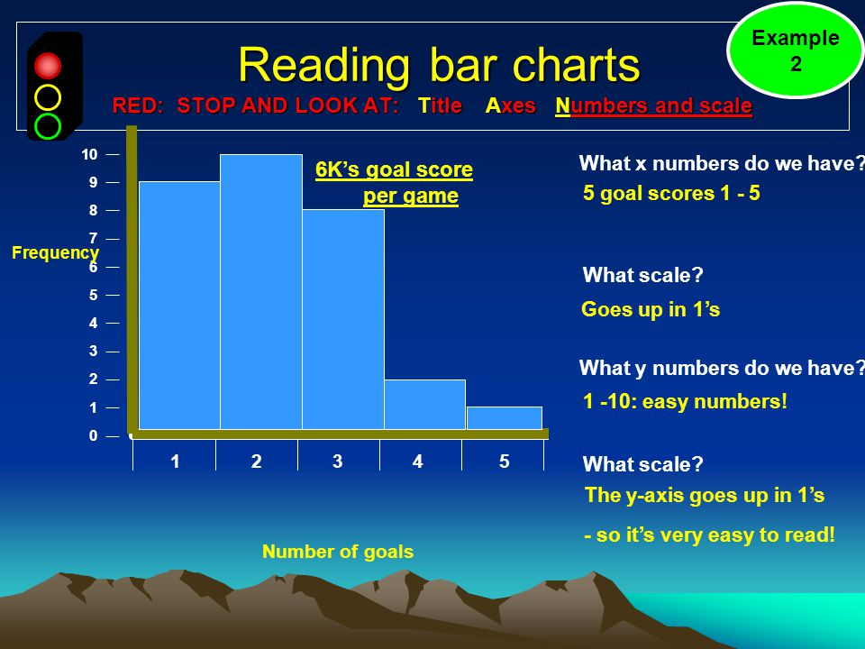 Reading bar charts RED: STOP AND LOOK AT: Title Axes Numbers and scale Reading bar charts RED: STOP AND LOOK AT: Title Axes Numbers and scale What y numbers do we have.