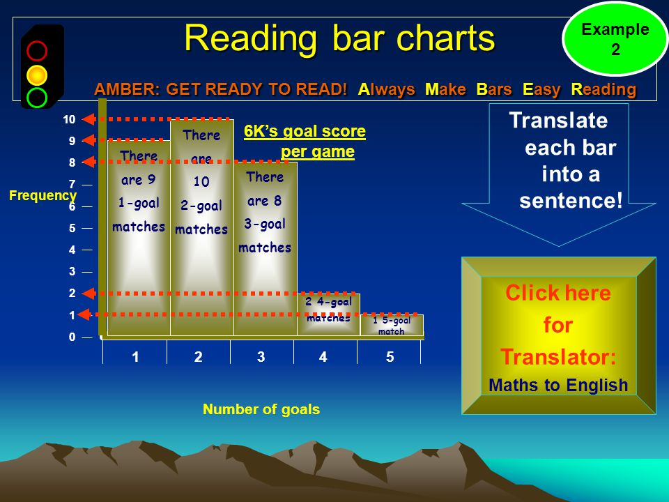 Reading bar charts AMBER: GET READY TO READ.