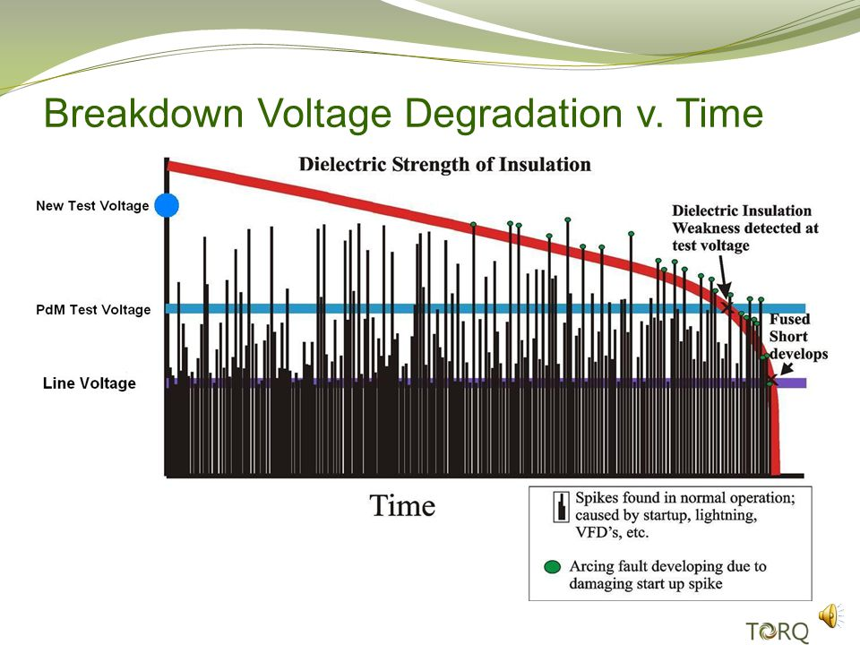 Steps of Degrading Insulation Electrical Failure 4.Induced arcs cause insulation to deteriorate much faster 5.Turn to turn or ground insulation breakdown voltage drops below operating voltage effectively causing a short between turns or a short to ground.