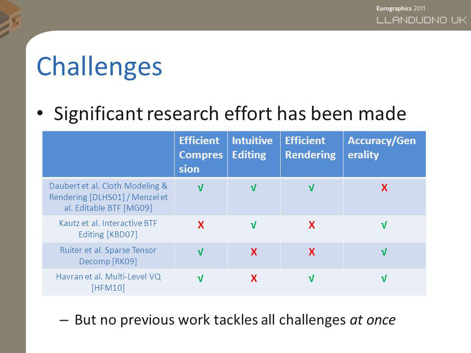 Challenges Significant research effort has been made – But no previous work tackles all challenges at once Efficient Compres sion Intuitive Editing Ef