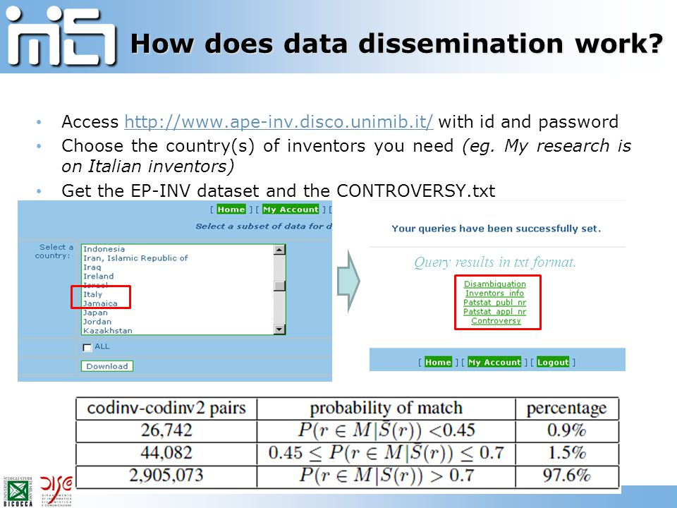 How does data dissemination work? Access http://www.ape-inv.disco.unimib.it/ with id and passwordhttp://www.ape-inv.disco.unimib.it/ Choose the countr