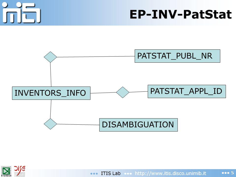 EP-INV-PatStat ITIS Lab http://www.itis.disco.unimib.it 5 INVENTORS_INFO PATSTAT_PUBL_NR PATSTAT_APPL_ID DISAMBIGUATION