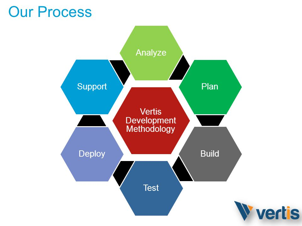 Our Process Vertis Development Methodology AnalyzePlanBuildTestDeploySupport