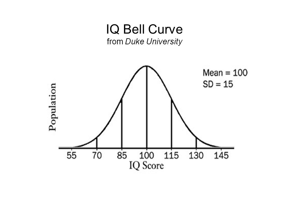 IQ Bell Curve from Duke University