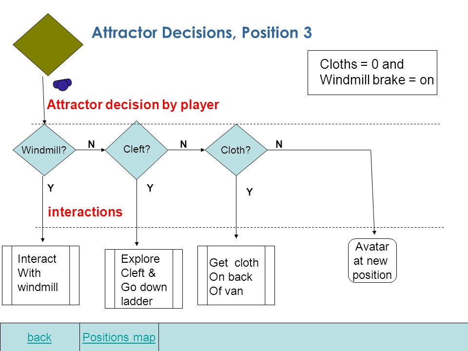 Position 3 attractors Click on to see flow chart. Click on to see attractor. 2 2 1 Back