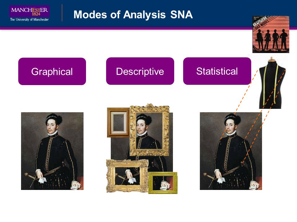 Modes of Analysis SNA Graphical Descriptive Statistical