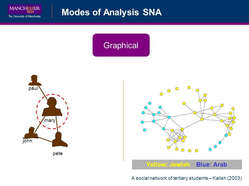 Modes of Analysis SNA Graphical john pete mary paul Yellow: JewishBlue: Arab A social network of tertiary students – Kalish (2003)