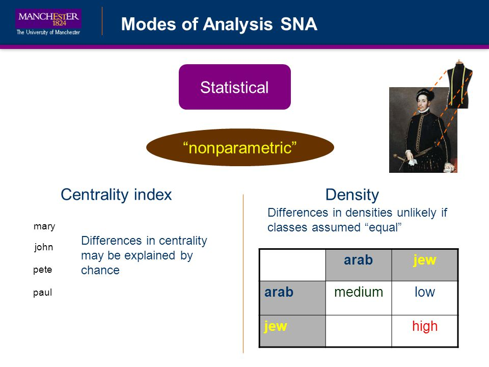 Modes of Analysis SNA Statistical nonparametric john pete mary paul Centrality index Density arabjew arabmediumlow jewhigh Differences in centrality may be explained by chance Differences in densities unlikely if classes assumed equal