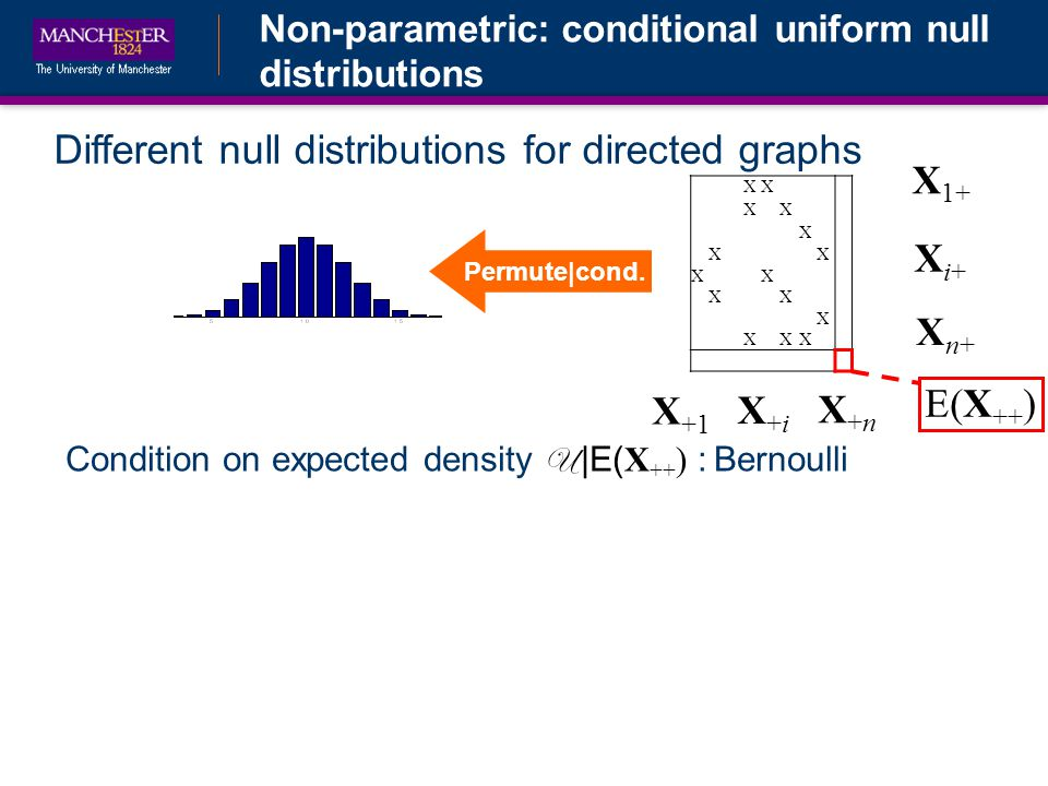 Non-parametric: conditional uniform null distributions Different null distributions for directed graphs Condition on expected density U |E( X ++ ) : Bernoulli XX XX X XX XX XX X XXX E(X ++ ) X 1+ Xi+Xi+ Xn+Xn+ X +1 X+iX+i X+nX+n Permute|cond.