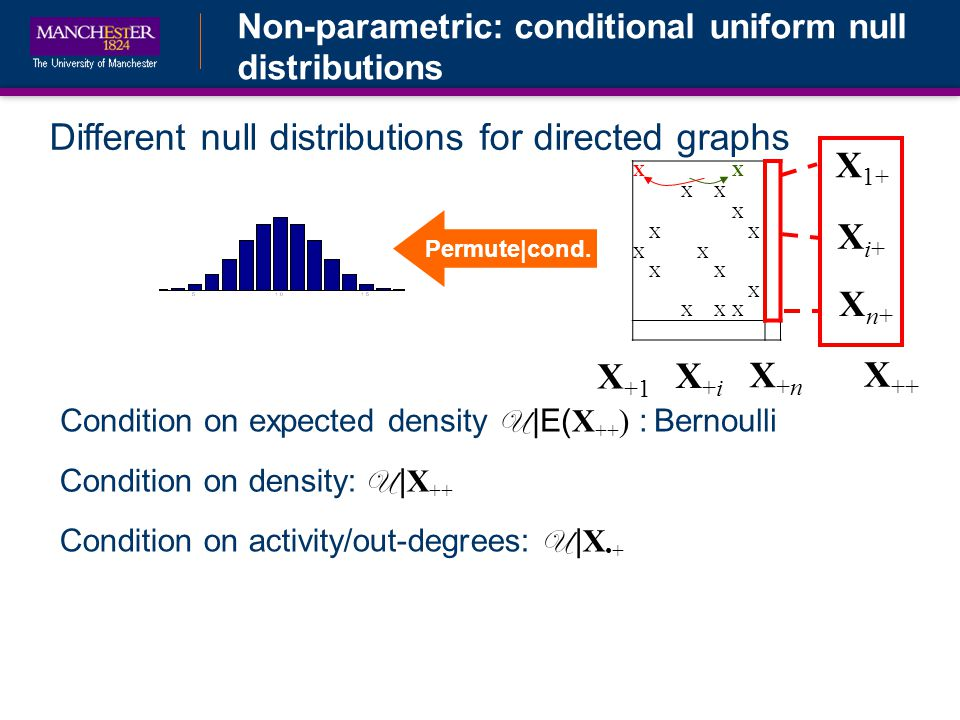 Non-parametric: conditional uniform null distributions Different null distributions for directed graphs Condition on density: U | X ++ Condition on expected density U |E( X ++ ) : Bernoulli Condition on activity/out-degrees: U | X+ XX XX X XX XX XX X XXX X ++ X 1+ Xi+Xi+ Xn+Xn+ X +1 X+iX+i X+nX+n Permute|cond.