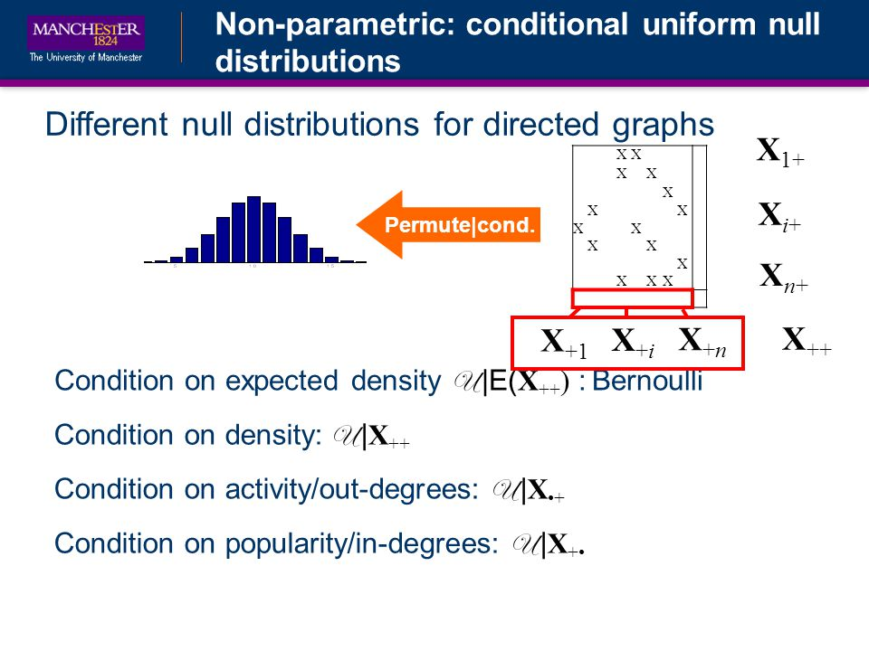 Non-parametric: conditional uniform null distributions Different null distributions for directed graphs Condition on density: U | X ++ Condition on expected density U |E( X ++ ) : Bernoulli Condition on activity/out-degrees: U | X+ XX XX X XX XX XX X XXX X ++ X 1+ Xi+Xi+ Xn+Xn+ X +1 X+iX+i X+nX+n Condition on popularity/in-degrees: U | X + Permute|cond.