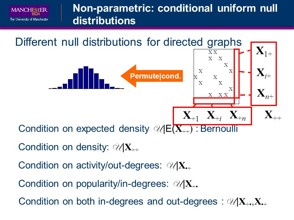 Non-parametric: conditional uniform null distributions Different null distributions for directed graphs Condition on density: U | X ++ Condition on expected density U |E( X ++ ) : Bernoulli Condition on activity/out-degrees: U | X+ XX XX X XX XX XX X XXX X ++ X 1+ Xi+Xi+ Xn+Xn+ X +1 X+iX+i X+nX+n Condition on popularity/in-degrees: U | X + Condition on both in-degrees and out-degrees : U | X +, X+ Permute|cond.