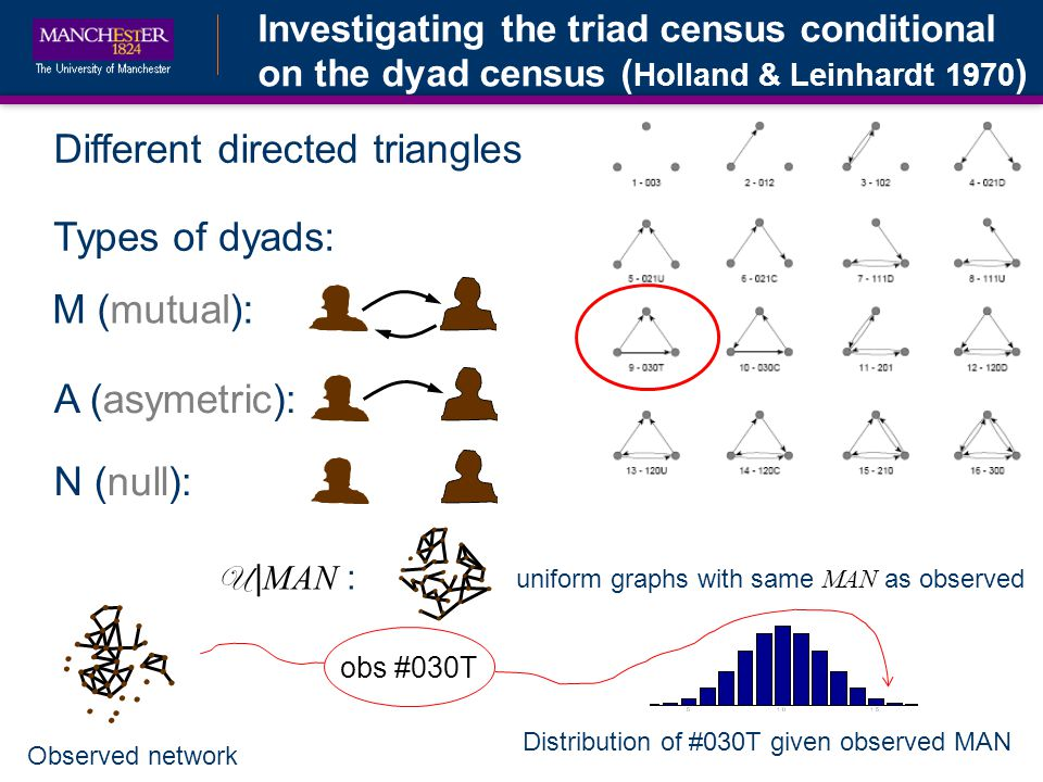 Investigating the triad census conditional on the dyad census ( Holland & Leinhardt 1970 ) Different directed triangles Distribution of #030T given observed MAN Types of dyads: M (mutual):A (asymetric):N (null): Observed network U | MAN : uniform graphs with same MAN as observed obs #030T