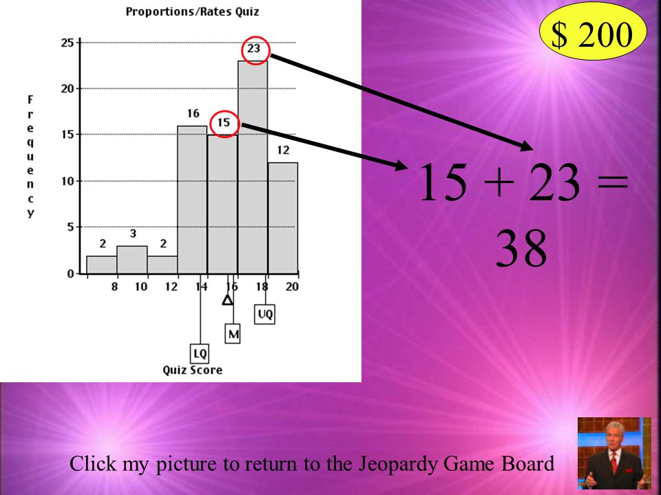 How many students scored between 14 and 18 on the Proportions/ Rates Quiz.