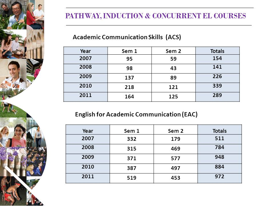 YearSem 1Sem 2Totals 2007 9559 154 2008 9843 141 2009 13789 226 2010 218121 339 2011 164125 289 Academic Communication Skills (ACS) English for Academic Communication (EAC) PATHWAY, INDUCTION & CONCURRENT EL COURSES YearSem 1Sem 2Totals 2007 332179 511 2008 315469 784 2009 371577 948 2010 387497 884 2011 519453 972