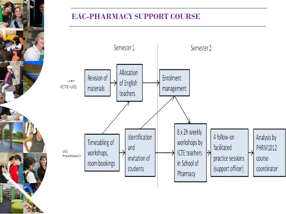 EAC-PHARMACY SUPPORT COURSE ICTE-UQ UQ PHARMACY