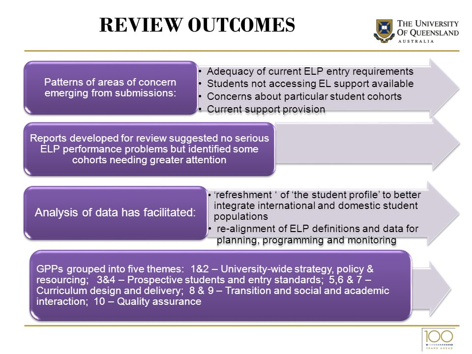REVIEW OUTCOMES Adequacy of current ELP entry requirements Students not accessing EL support available Concerns about particular student cohorts Current support provision Patterns of areas of concern emerging from submissions: Reports developed for review suggested no serious ELP performance problems but identified some cohorts needing greater attention refreshment of the student profile to better integrate international and domestic student populations re-alignment of ELP definitions and data for planning, programming and monitoring Analysis of data has facilitated: GPPs grouped into five themes: 1&2 – University-wide strategy, policy & resourcing; 3&4 – Prospective students and entry standards; 5,6 & 7 – Curriculum design and delivery; 8 & 9 – Transition and social and academic interaction; 10 – Quality assurance